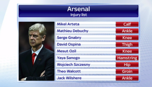 Injuries on the right